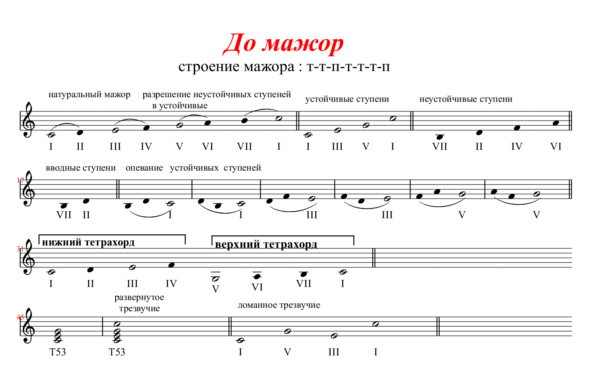 До-мажор-1-класс-—-копия (1)