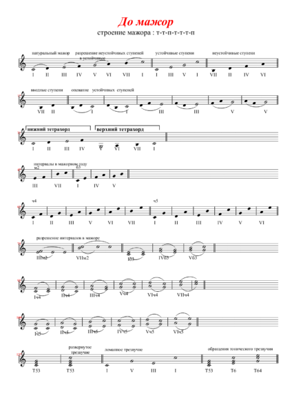 До-мажор-3-класс-—-копия