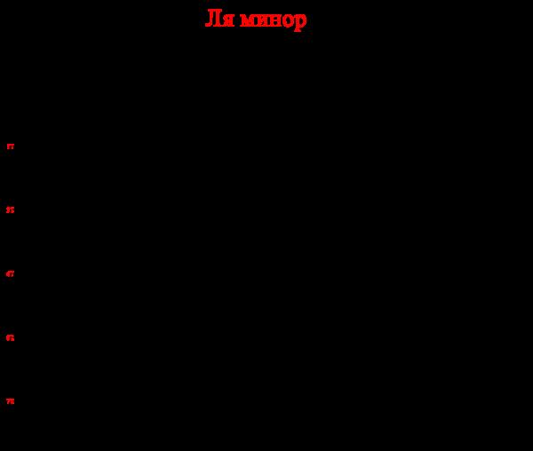 ля минор 3 класс-1